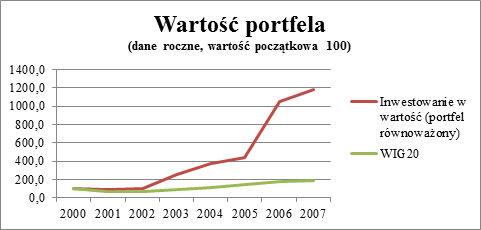 """Skumulowana stopa zwrotu z inwestycji w portfel """"Grahama"""" i WIG 20."""