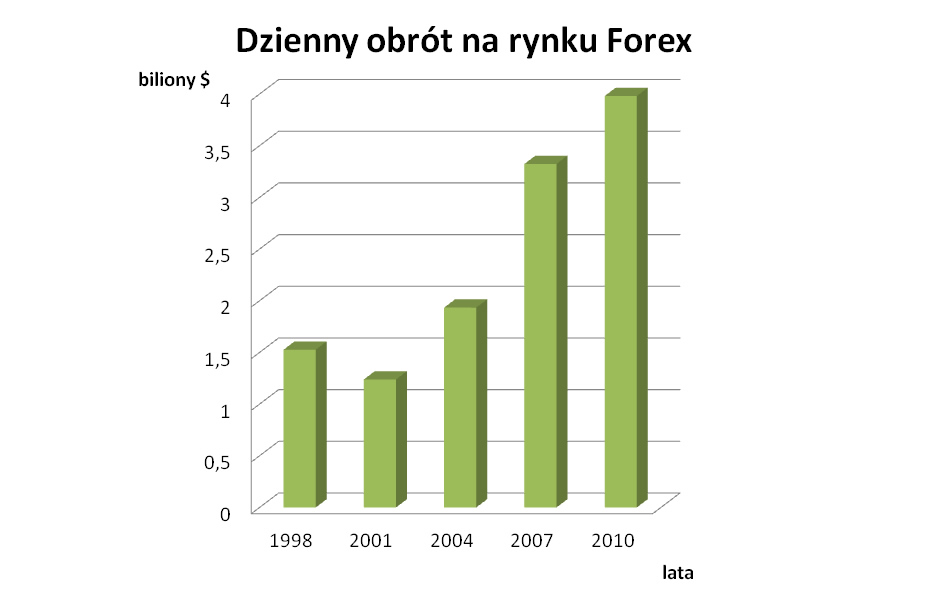 Co to jest forex forum