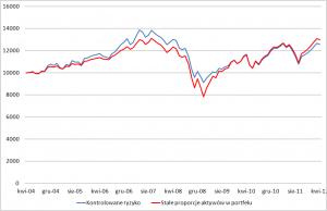 Wartość portfela o wysokim kontrolowanym ryzyku w porównaniu z portfelem o stałej strukturze.