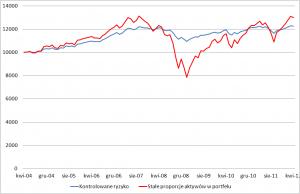 Wartość portfela o niskim kontrolowanym ryzyku w porównaniu z portfelem o stałej strukturze.