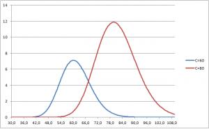 Wartości współczynnika vega dla opcji o różnych cenach wykonania.