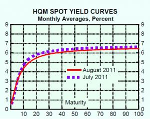 Długoterminowa krzywa rentowności obligacji korporacyjnych o wysokim ratingu.