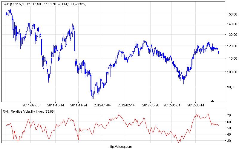 Przecięcia poziomu 50 na wykresie RVI na przykładzie spółki KGHM - interwał dzienny