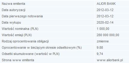 Podstawowe parametry obligacji Alior Banku.