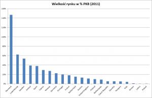 Wielkość rynku kredytów hipotecznych w jako procent PKB krajach Unii Eurpoejskiej (2011)