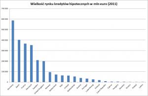 Wielkość rynku kredytów hipotecznych w krajach Unii Eurpoejskiej (2011)