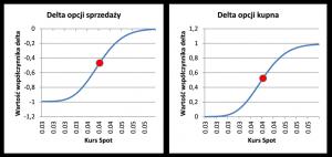 Delta opcji kupna oraz sprzedaży