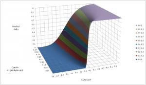 Wartość współczynnika delta dla opcji kupna w zależności od S i (T-t)