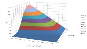 Wartość współczynnika rho (opcja kupna, rd) w zależności od kursu spot i czasu pozostałego do wygaśnięcia