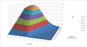 Wartość współczynnika rho (opcja sprzedaży, rf) w zależności od kursu spot i czasu pozostałego do wygaśnięcia