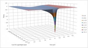 Wartość współczynnika theta dla europejskiej opcji kupna w zależności od kursu spot i czasu pozostałego do wygaśnięcia