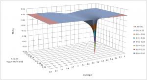 Wartość współczynnika theta dla europejskiej opcji sprzedaży w zależności od kursu spot i czasu pozostałego do wygaśnięcia