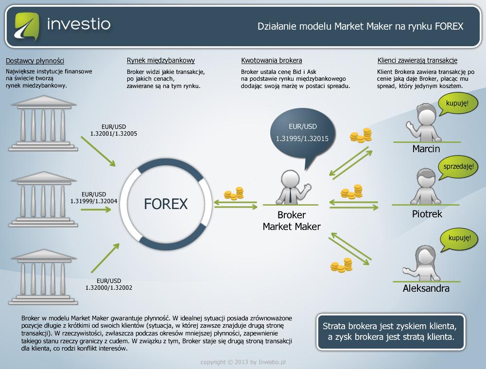 Działanie modelu Market Maker na rynku FOREX