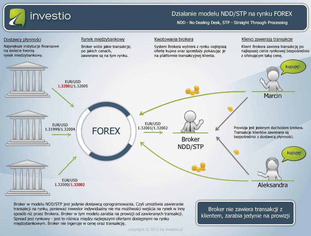 Działanie modelu NDD/STP na rynku Forex