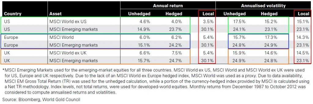 Koszty hedgingu dla różnych walut.