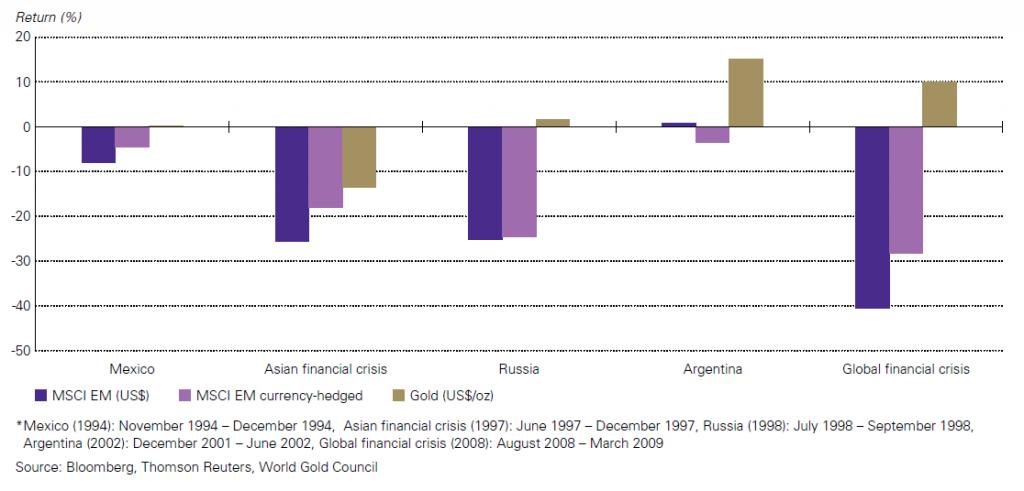 Porównanie wyników zabezpieczonego i niezabezpieczonego przed ryzykiem fx portfela akcji i złota