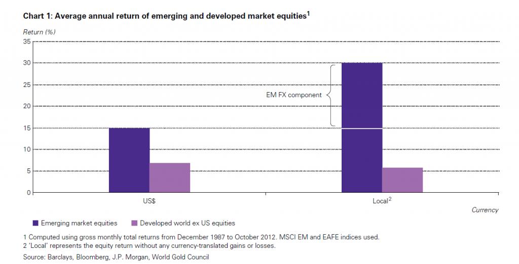 Stopy zwrotu z portfeli akcji krajów DW i EM denominowane w walutach lokalnych i USD