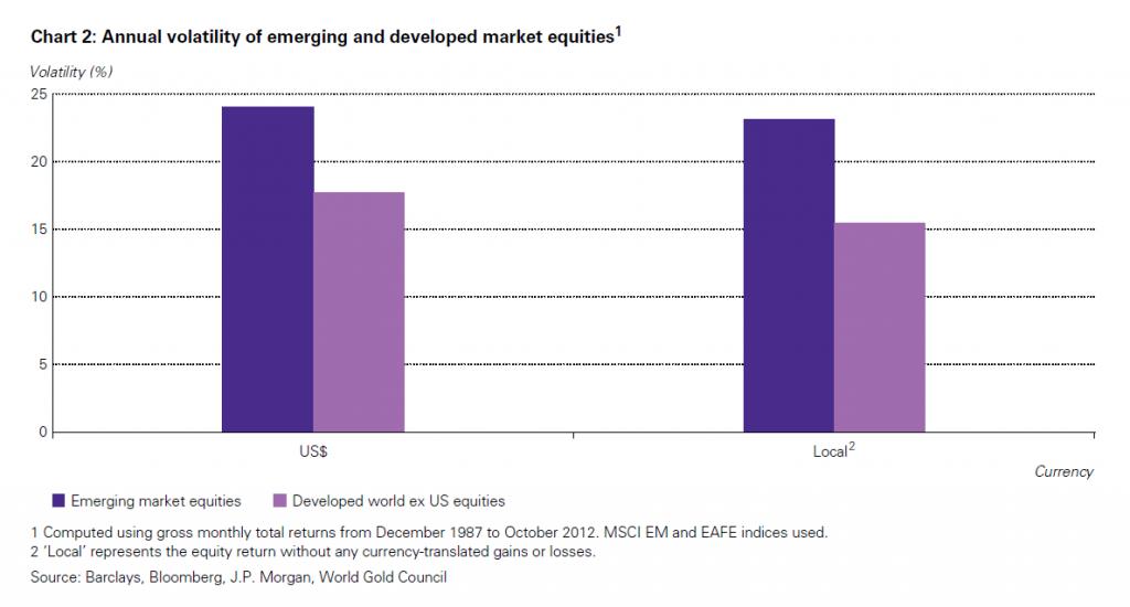 Zmienność portfela akcji w gospodarkach DW i EM denominowanych w walucie lokalnej i USD