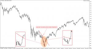 Przebicie linii trendu w formacji V