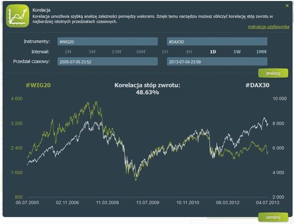 Współczynnik korelacji Pearsona indeksu WIG 20 i DAX30 dla okresu od 05.07.2005 – 04.07.2013