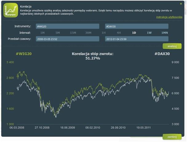 Współczynnik korelacji Pearsona indeksu WIG 20 i DAX30 w okresie od marca 2008 do stycznia 2012