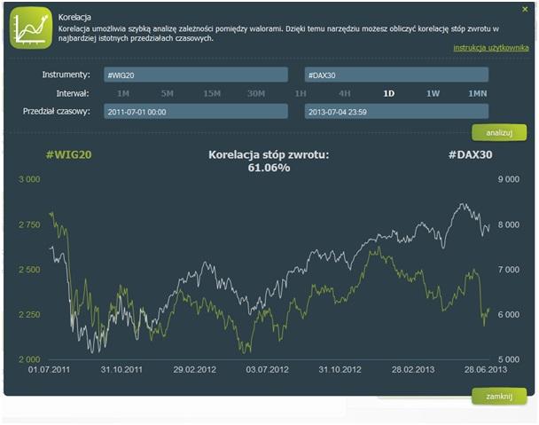 Współczynnik korelacji Pearsona indeksu WIG 20 i DAX30 w okresie od 1.07.2011 do dziś.