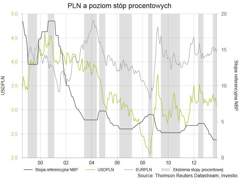 Wpływ stóp procentowych na PLN
