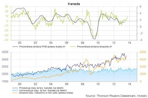 Kanada: Zmiana PKB, eksport, prdukcja i konsumpcja ropy