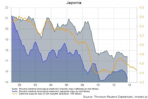 Japonia: zapasy, zużycie i import ropy naftowej
