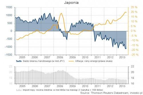 Japonia: cena energii i saldo obrotów handlowych