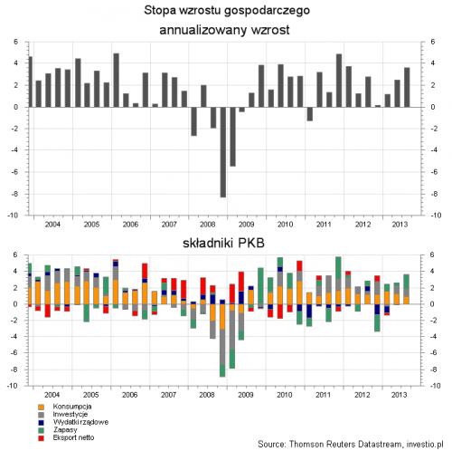 Zmiana PKB USA w latach 2004 - 2013