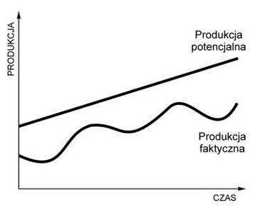 Produkcja potencjalna i faktyczna