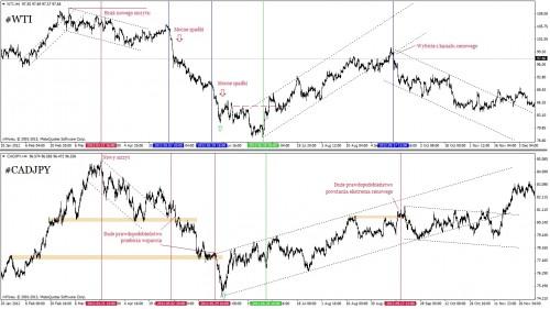 Analiza ropy WTI i CADJPY, 07.12.2013