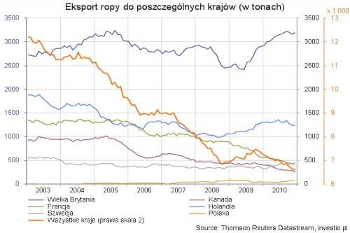 Eksport ropy do poszczególnych krajów