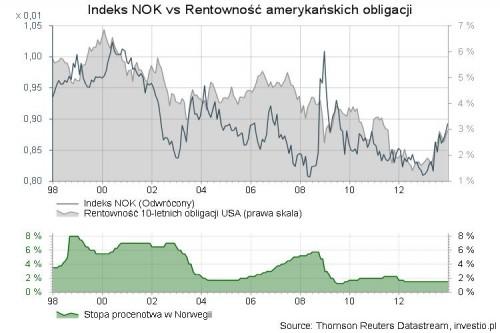 Indeks NOK vs Rentowność amerykańskich obligacji