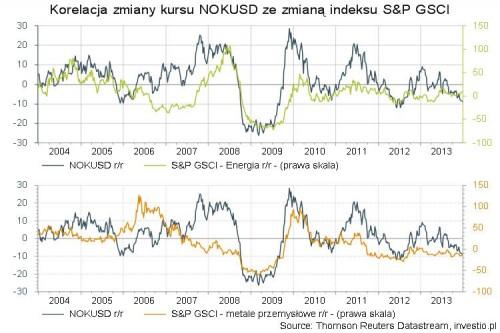 Korelacja zmiany kursu NOKUSD ze zmianą indeksu S&P GSCI