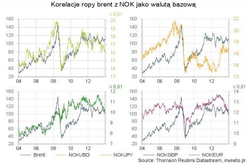 Korelacje ropy brent z NOK jako walutą bazową