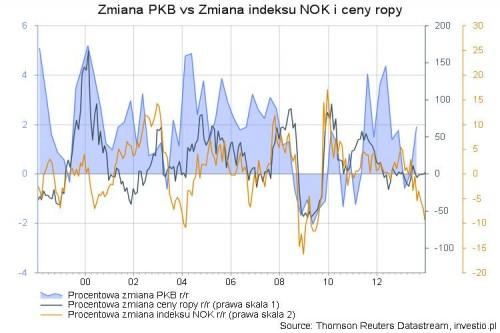 PKB vs indeks NOK vs ropa brent