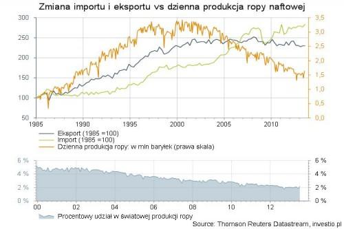 Zmiana importu i eksportu vs dzienna produkcja ropy naftowej