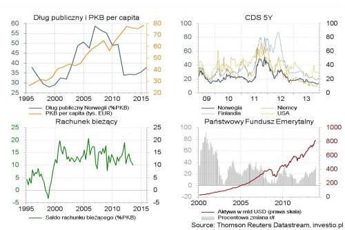 Waluta Norwegii jako bezpieczna przystań