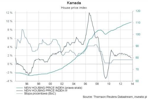 Rynek mieszkaniowy w Kanadzie