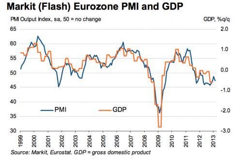 PMI oraz PKB