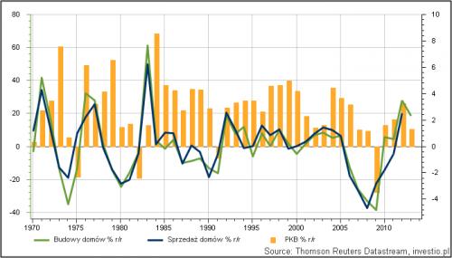 Rysunek 2. Rynek nieruchomości a PKB