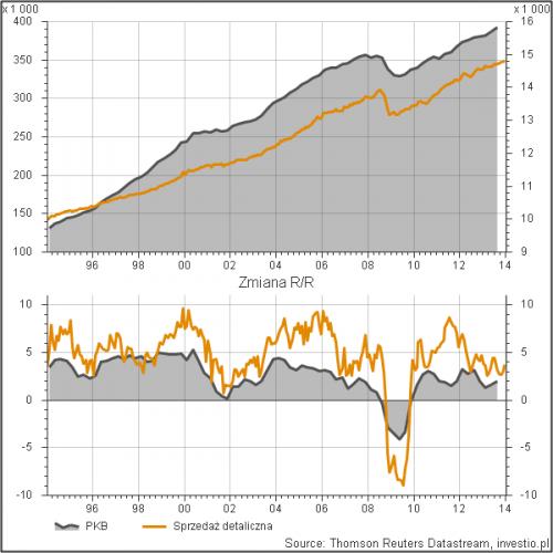 Dynamika PKB i sprzedaży detalicznej