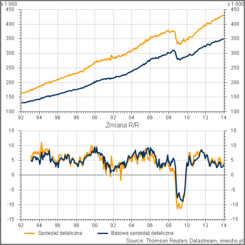 Porównanie ogólnej sprzedaży detalicznej z bazową