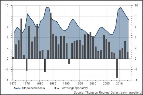 Bezrobocie a wzrost gospodarczy
