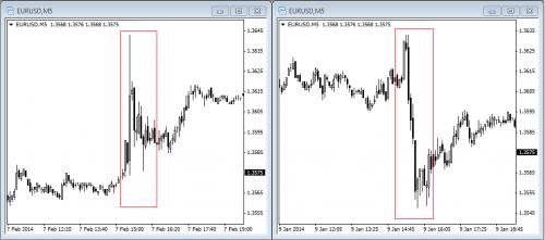 NFP na rynku Forex