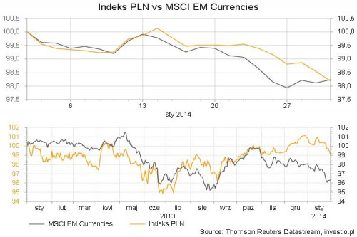 Indeks PLN vs MSCI EM Currencies