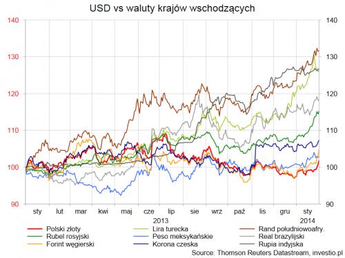 Zmiana procentowa kursu dolara amerykańskiego do niektórych walut gospodarek wschodzących od  2013r.