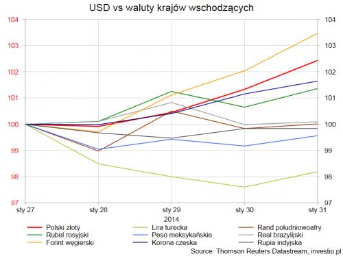 Zmiana procentowa kursu dolara amerykańskiego do niektórych walut gospodarek wschodzących od  27.01.2014r.